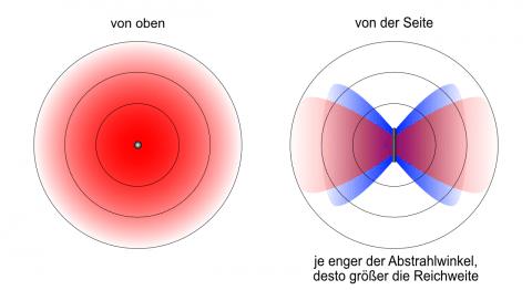 FriXtender Abstrahlcharakteristik Rundstrahler Antennen
