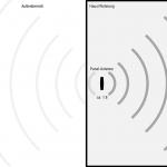 Draufsicht: Panel-Antenne Energieverteilung