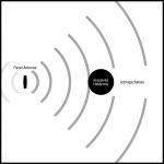 Draufsicht: Panel-Antenne Schlagschatten